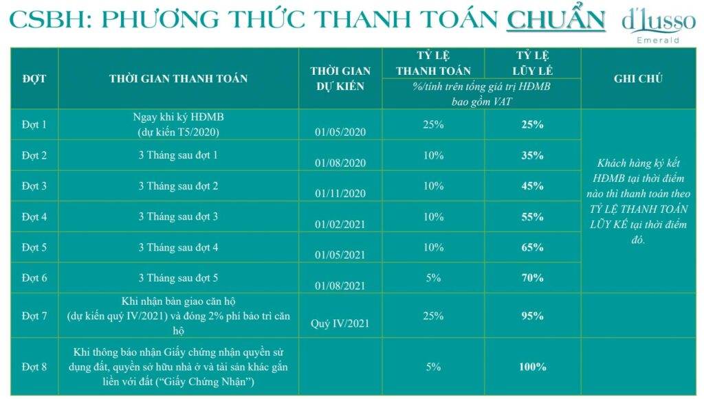 phuong thuc thanh toan chuan d'lusso